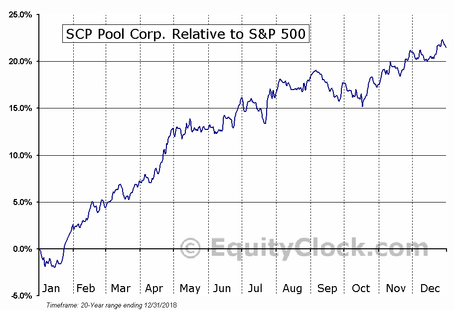 POOL Relative to the S&P 500