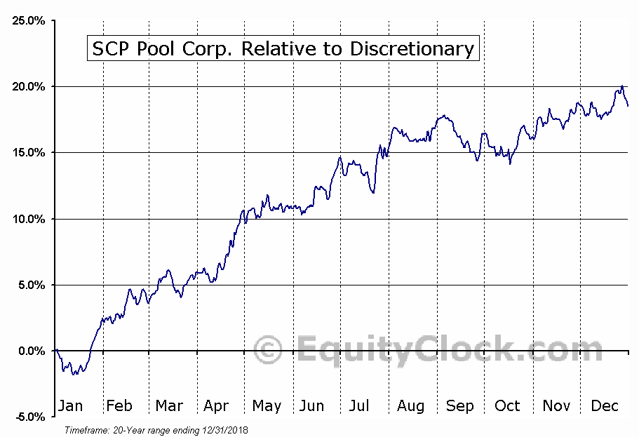 POOL Relative to the Sector