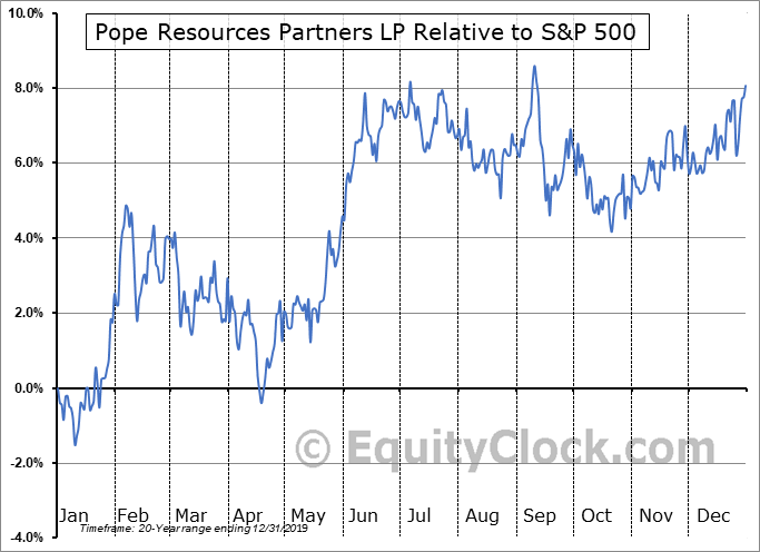 POPE Relative to the S&P 500