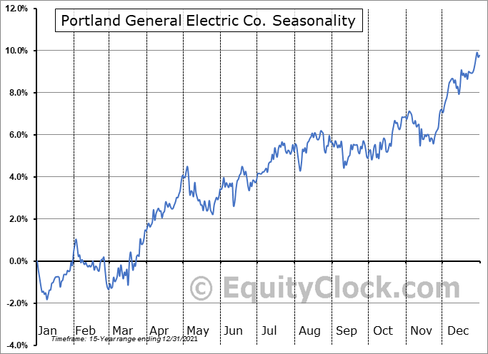 Portland General Electric Company Seasonal Chart