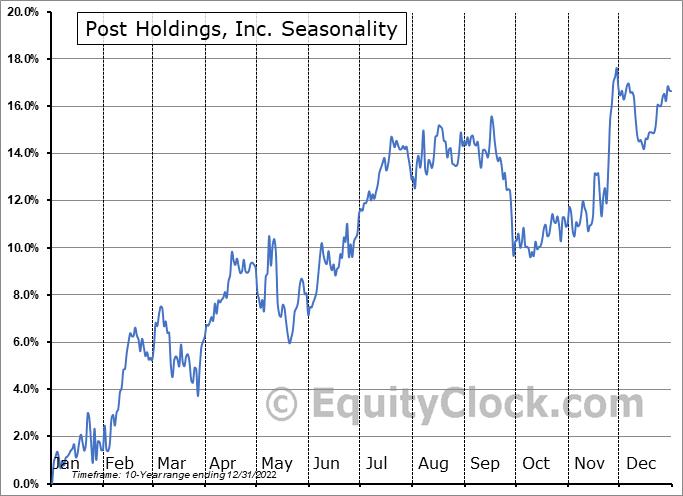 Post Holdings, Inc. Seasonal Chart