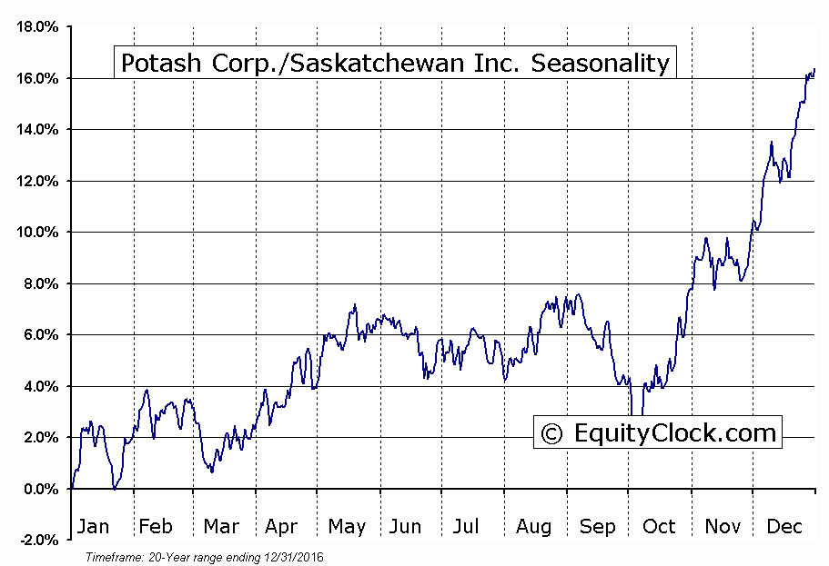 Potash Corp./Saskatchewan Inc.  (TSE:POT) Seasonal Chart