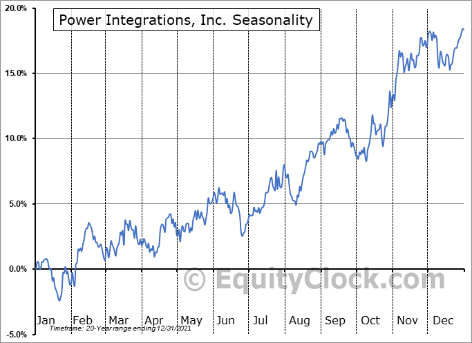 Power Integrations, Inc. (NASD:POWI) Seasonality