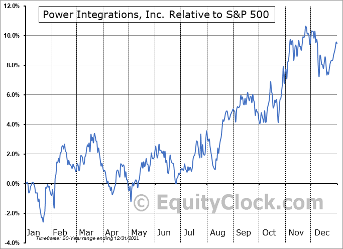 POWI Relative to the S&P 500