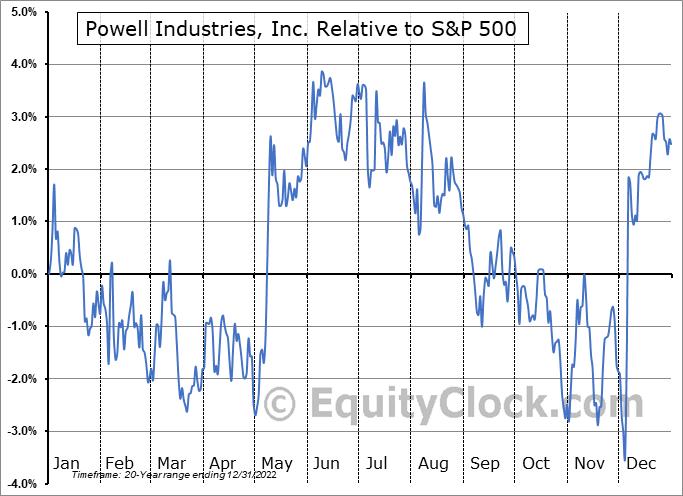 POWL Relative to the S&P 500