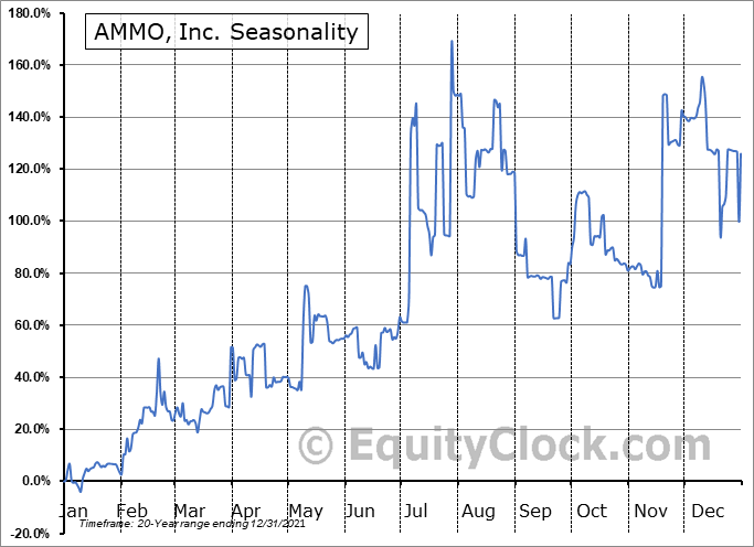 AMMO, Inc. (OTCMKT:POWW) Seasonality