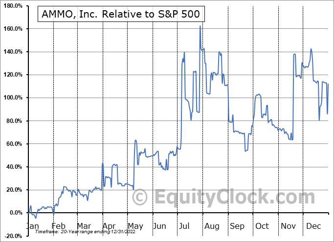 POWW Relative to the S&P 500