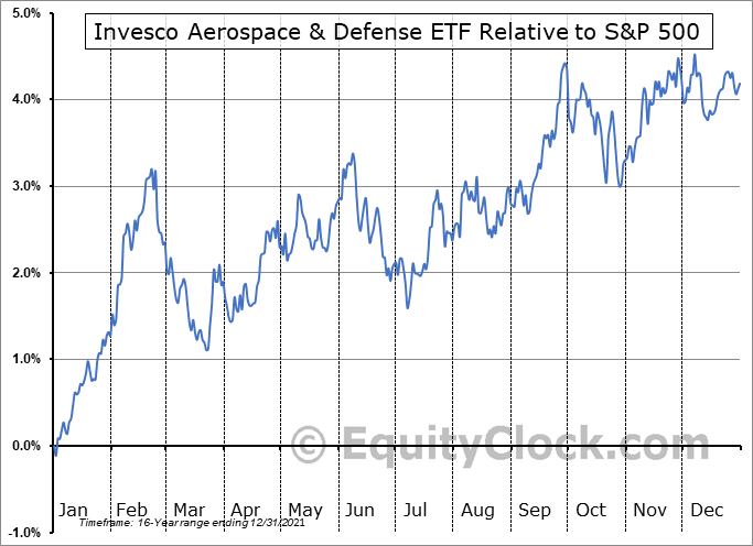 PPA Relative to the S&P 500