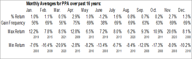 Monthly Seasonal Invesco Aerospace & Defense ETF (NYSE:PPA)