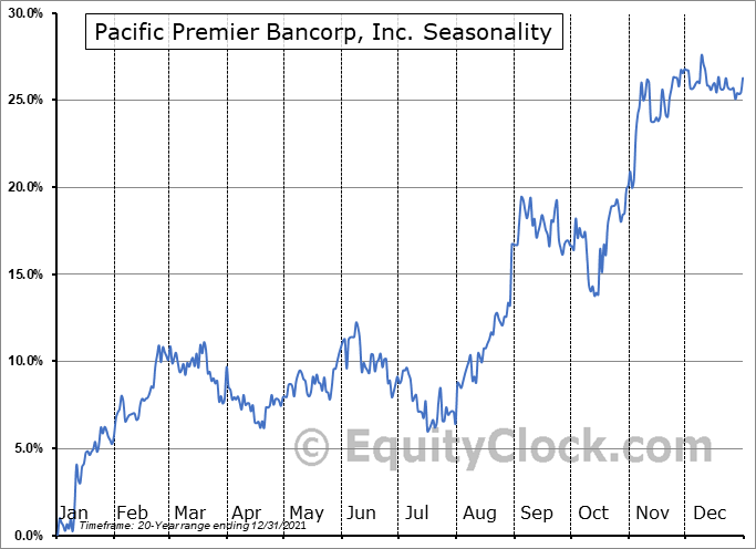 Pacific Premier Bancorp Inc Seasonal Chart
