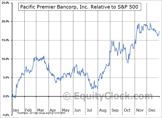 PPBI Relative to the S&P 500