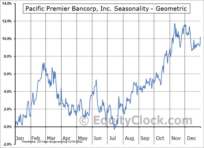 Pacific Premier Bancorp, Inc. (NASD:PPBI) Seasonality