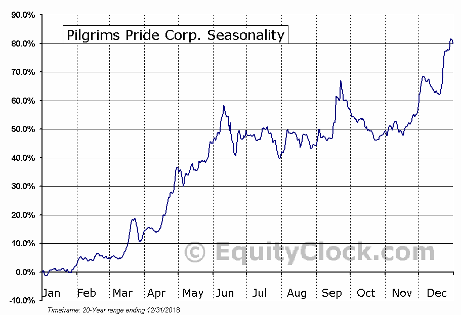 Pilgrim's Pride Corporation (PPC) Seasonal Chart