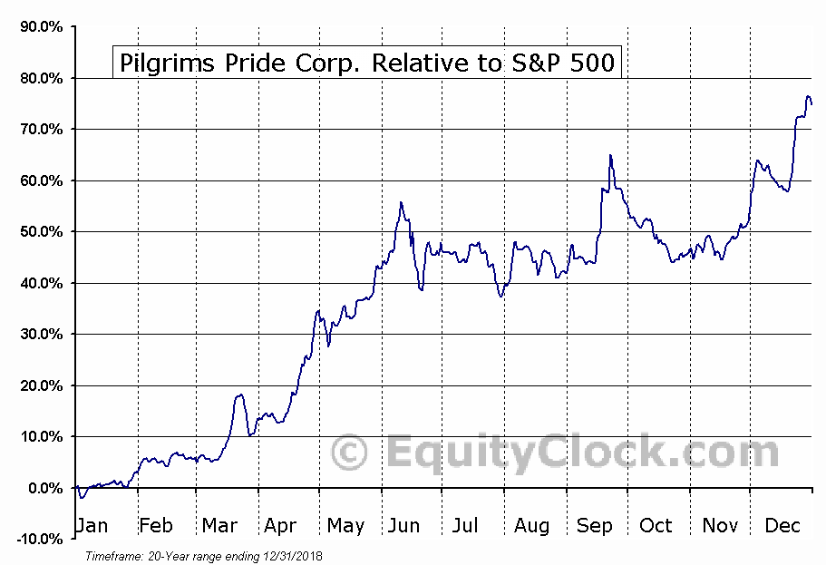 PPC Relative to the S&P 500