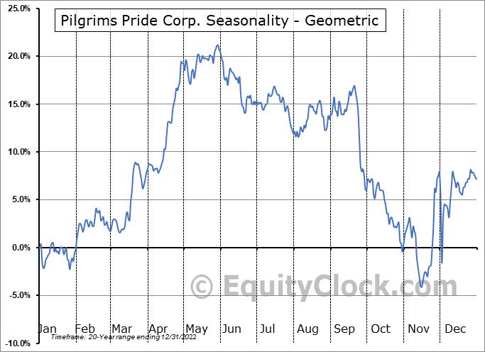 Pilgrims Pride Corp. (NASD:PPC) Seasonality