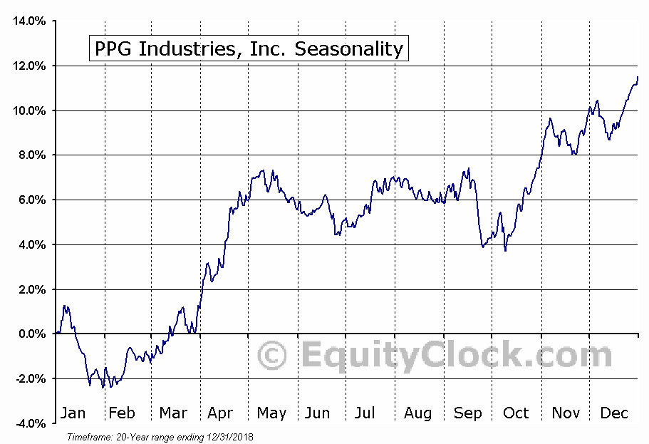 PPG Industries, Inc. (PPG) Seasonal Chart