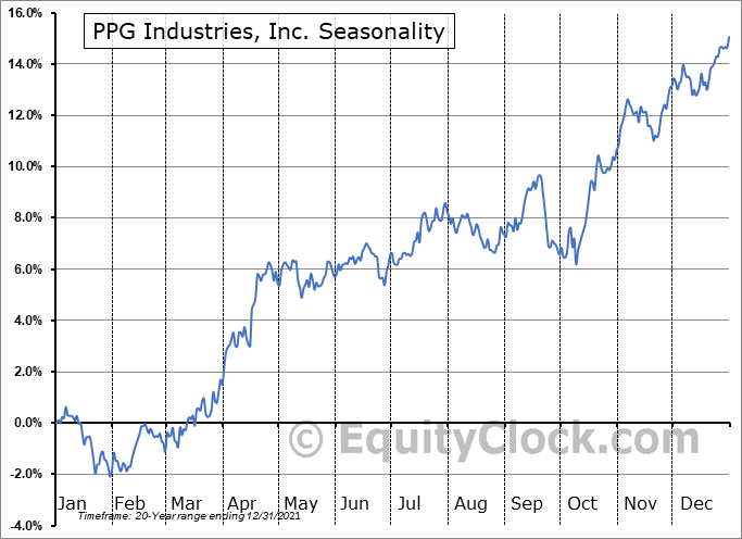 PPG Industries, Inc. Seasonal Chart