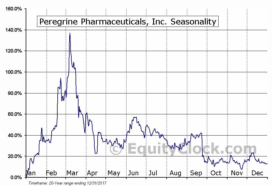 Peregrine Pharmaceuticals Inc. (PPHM) Seasonal Chart