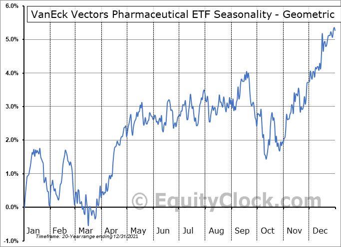 VanEck Vectors Pharmaceutical ETF (NASD:PPH) Seasonality