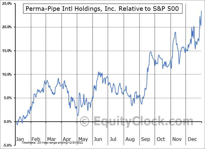 PPIH Relative to the S&P 500