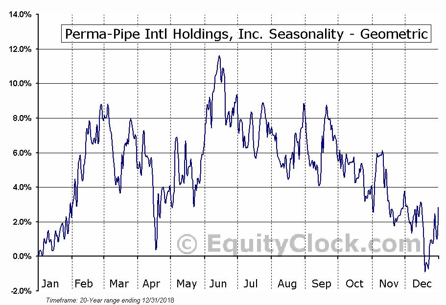 Perma-Pipe Intl Holdings, Inc. (NASD:PPIH) Seasonality