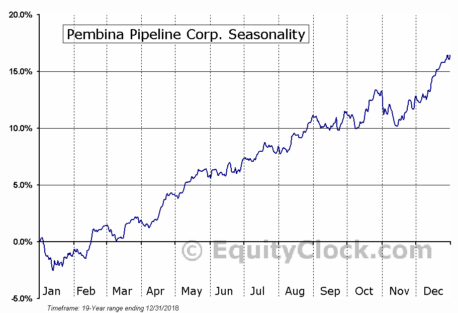 Pembina Pipeline Corp (TSE:PPL) Seasonality