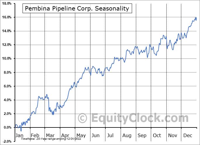 Pembina Pipeline Corp. (TSE:PPL.TO) Seasonality