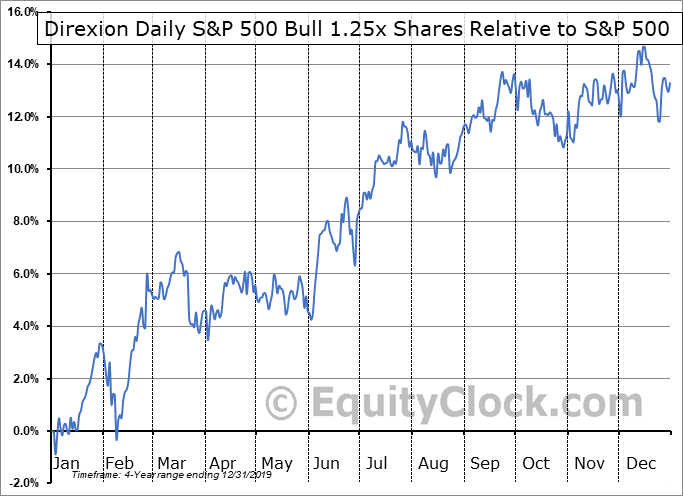 PPLC Relative to the S&P 500