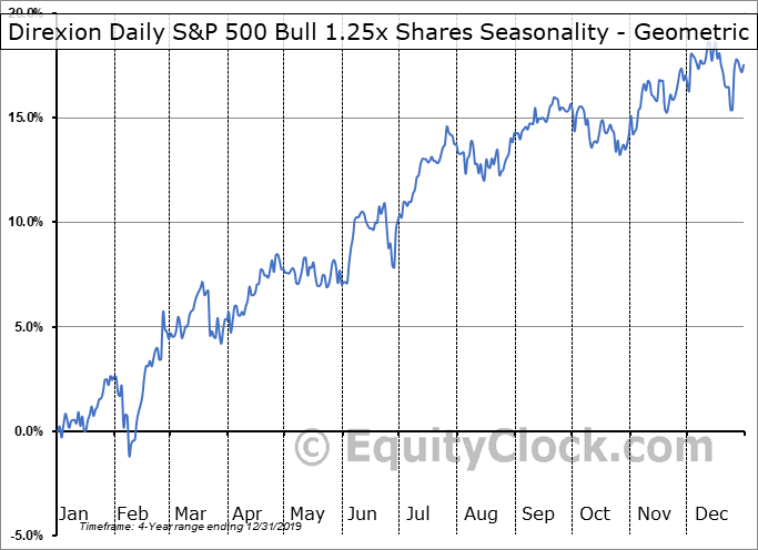 Direxion Daily S&P 500 Bull 1.25x Shares (AMEX:PPLC) Seasonality