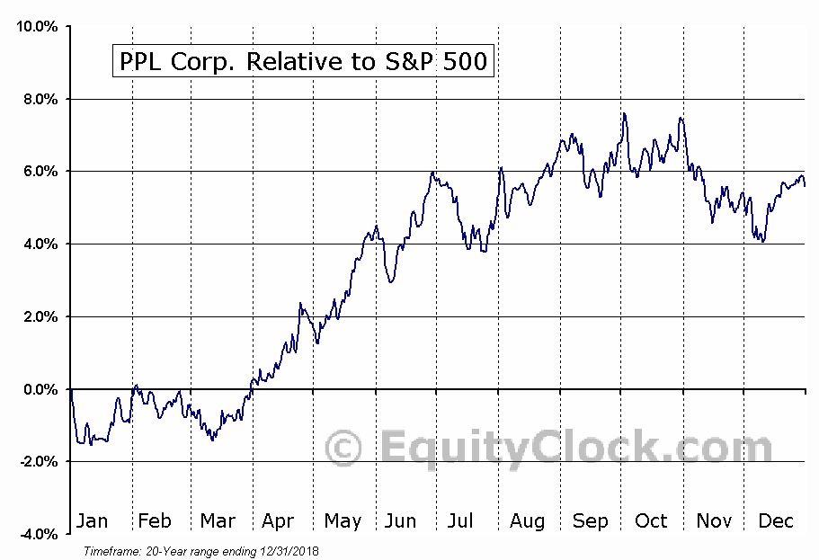 PPL Relative to the S&P 500