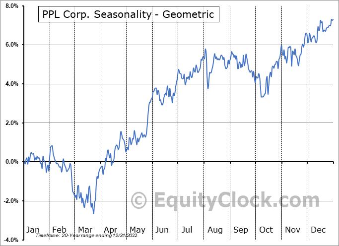 PPL Corp. (NYSE:PPL) Seasonality