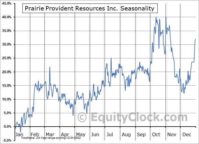 Prairie Provident Resources Inc. (TSE:PPR.TO) Seasonality