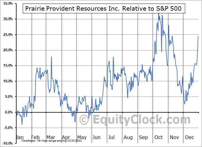 PPR.TO Relative to the S&P 500