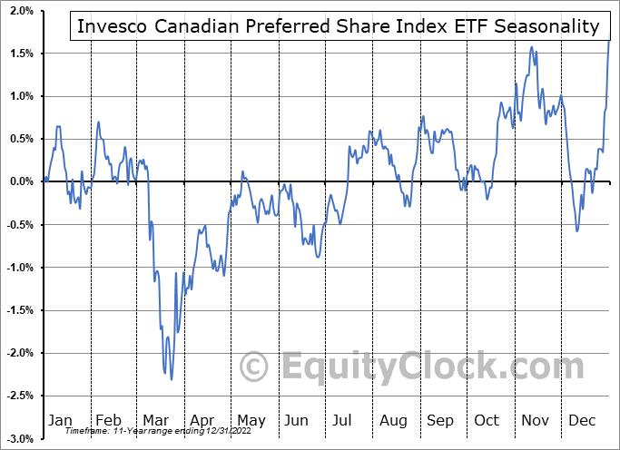 Invesco Canadian Preferred Share Index ETF (TSE:PPS.TO) Seasonality