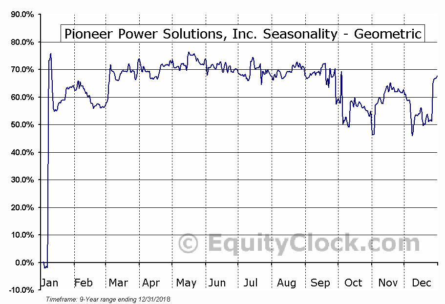 Pioneer Power Solutions, Inc. (NASD:PPSI) Seasonality