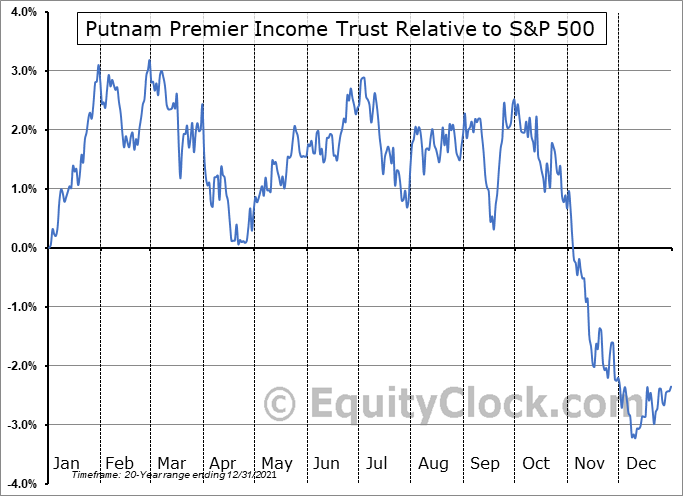 PPT Relative to the S&P 500