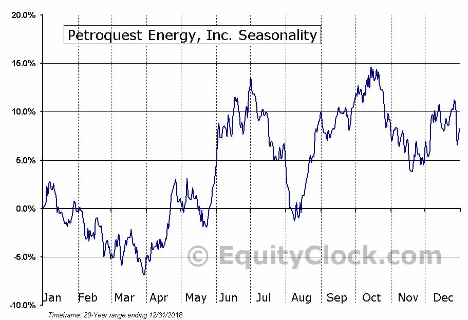 Petroquest Energy, Inc. (OTCMKT:PQUEQ) Seasonality