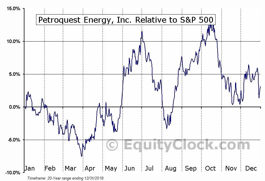 PQUEQ Relative to the S&P 500