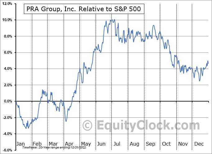 PRAA Relative to the S&P 500