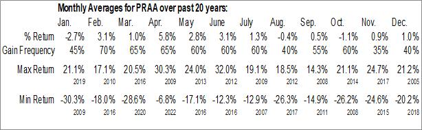 Monthly Seasonal PRA Group, Inc. (NASD:PRAA)