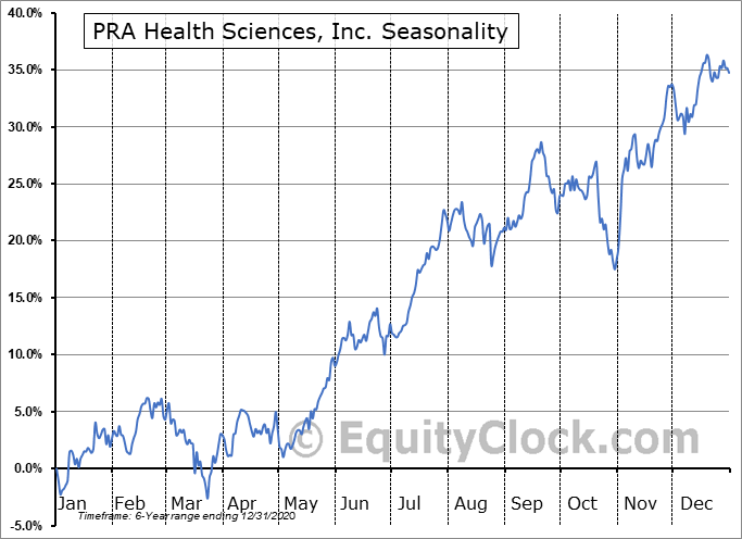 PRA Health Sciences, Inc. Seasonal Chart