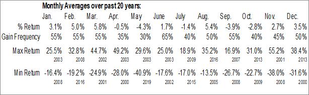 Monthly Seasonal Perceptron, Inc. (NASD:PRCP)