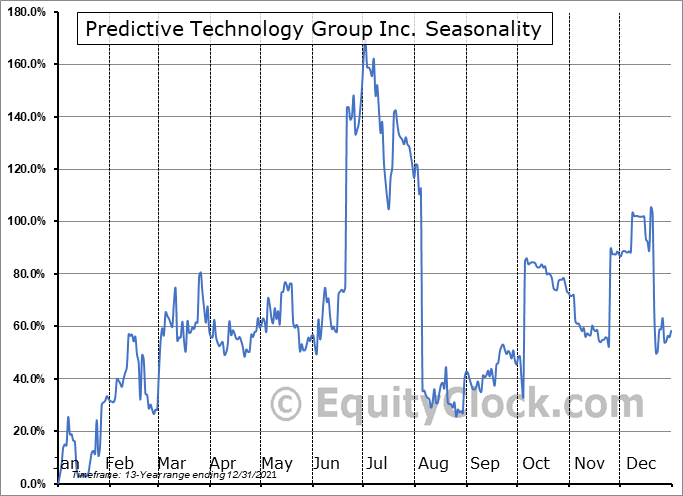 Predictive Technology Group Inc. (OTCMKT:PRED) Seasonality