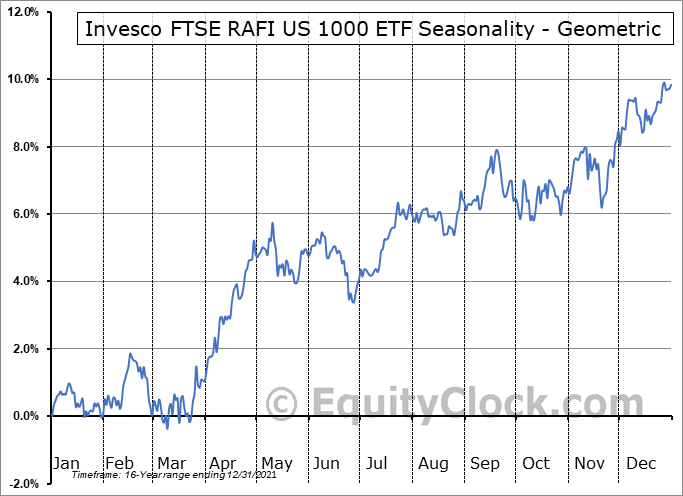 Invesco FTSE RAFI US 1000 ETF (NYSE:PRF) Seasonality