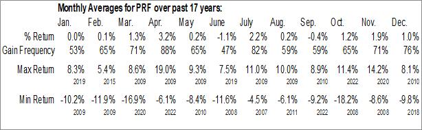 Monthly Seasonal Invesco FTSE RAFI US 1000 ETF (NYSE:PRF)