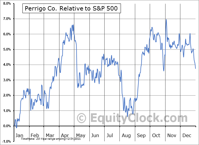 PRGO Relative to the S&P 500