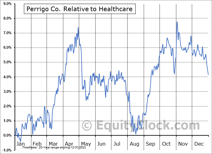 PRGO Relative to the Sector