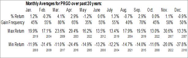 Monthly Seasonal Perrigo Co. (NYSE:PRGO)