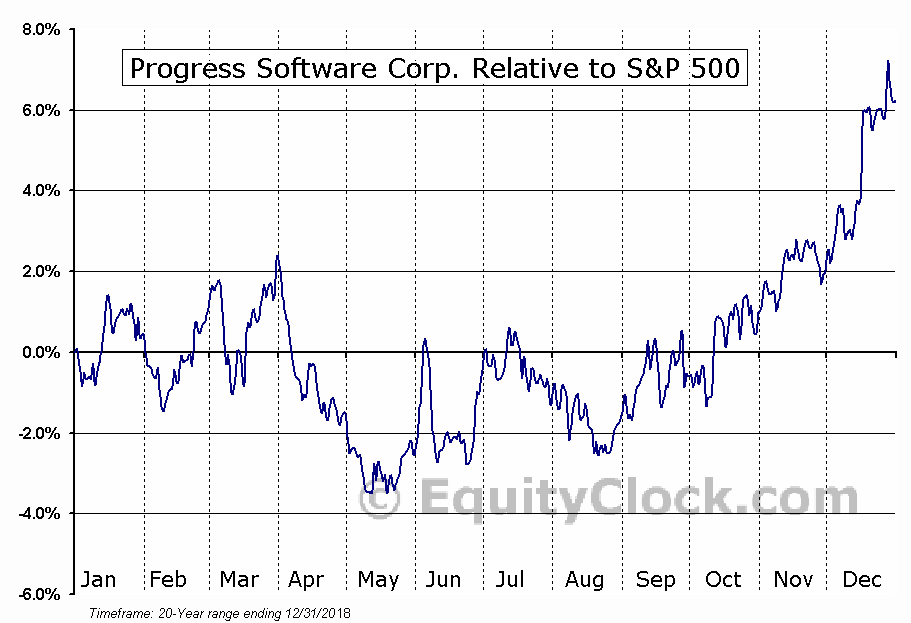 PRGS Relative to the S&P 500