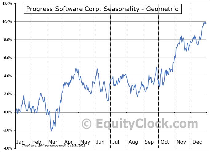 Progress Software Corp. (NASD:PRGS) Seasonality